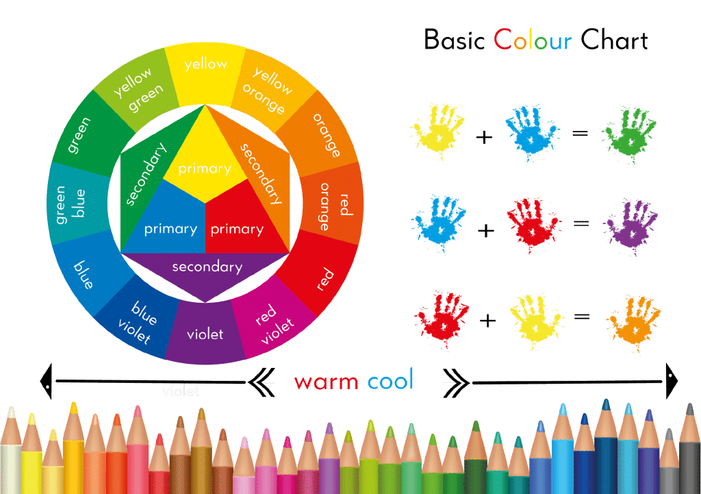 Arty Crafty Kids | Basic Colour Chart for colour mixing.